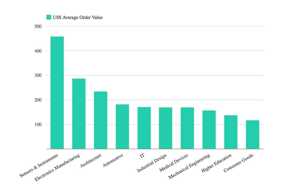 3D Hubs average order values by industry segment