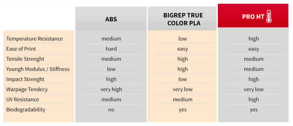 Comparison chart of ABS, PLA and BigRep's new HT filament