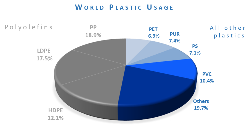 Plastic usage, worldwide