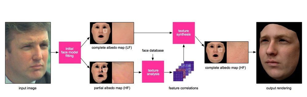 A simplified overview of the facial 3D process