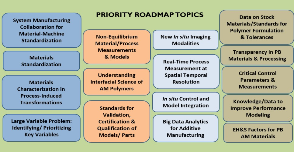 3D print polymer materials research roadmap topics