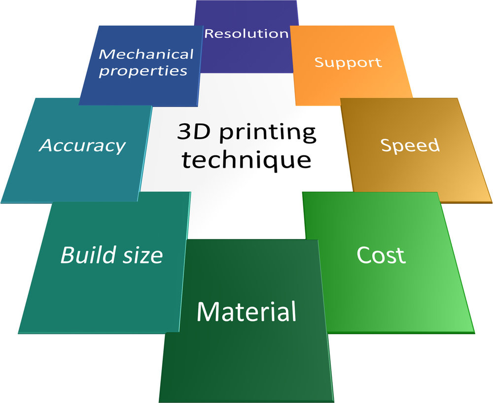 The factors analyzed to determine if membrane 3D printing is feasible