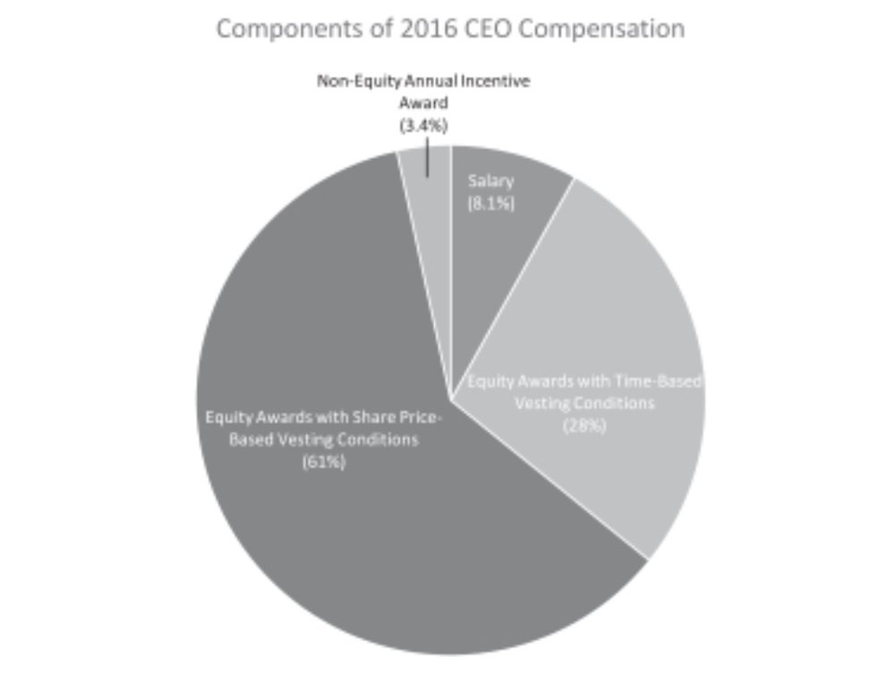 Executive compensation at 3D Systems
