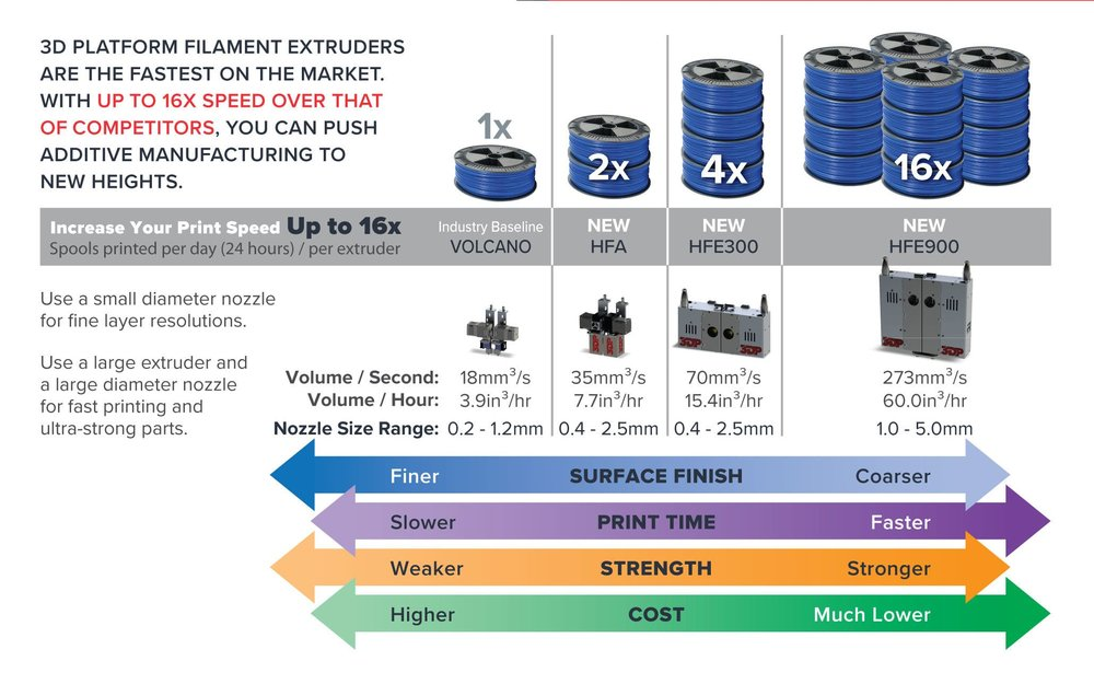 Spectrum of HFE extruders from 3D Platform