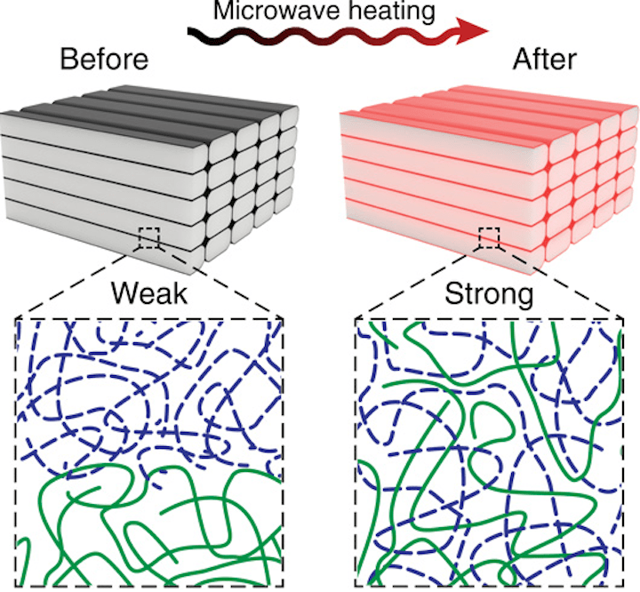 A microwave method could increase 3D printed part strength