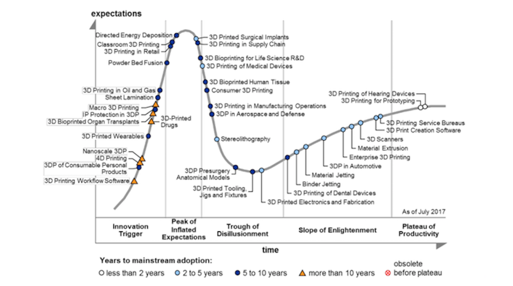Gartner's 2017 Hype Cycle Chart for 3D Printing Technologies