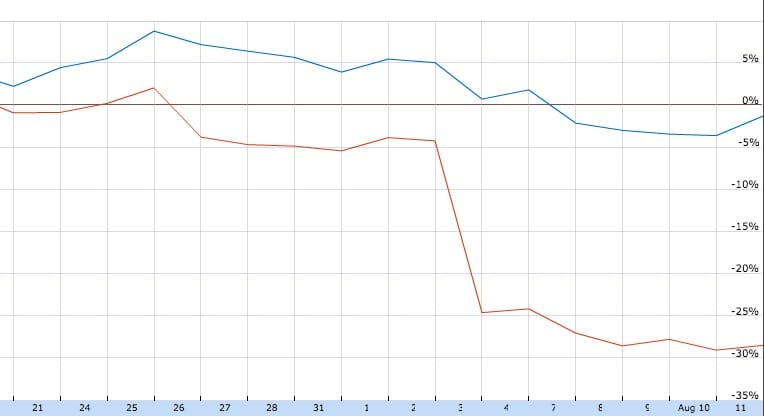 Recent closing prices of stock for 3D Systems (red) and Stratasys (blue)