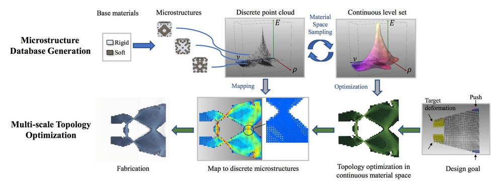 The full MIT microstructure 3D printing process for creating highly complex objects