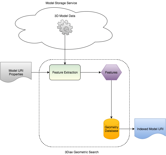An overview of Authentise's process for geometric search