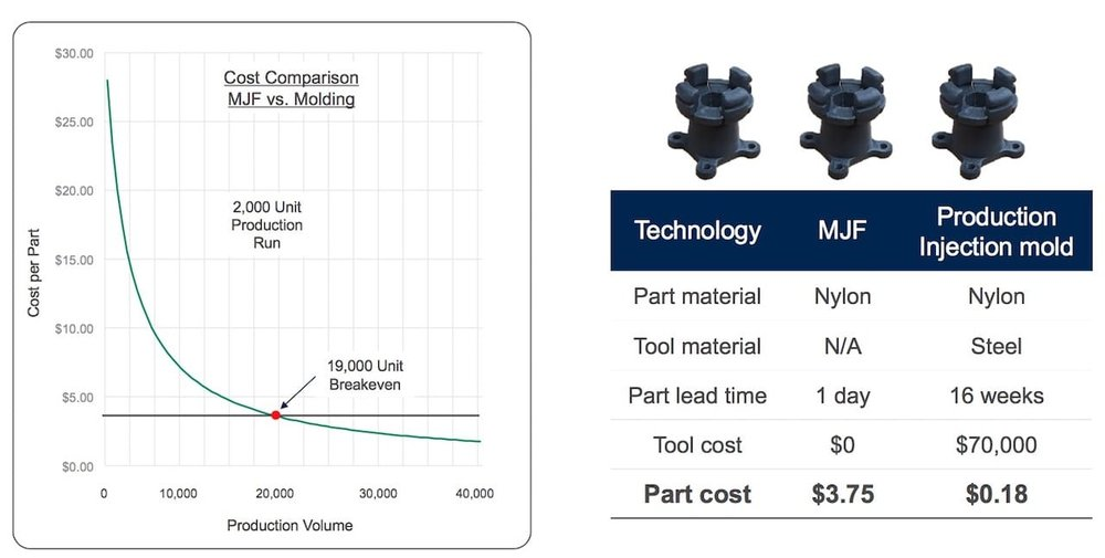 As the number of units required increases, the cost per unit decreases. Below a certain volume,  it may be best to use AM instead of injection molding (courtesy Jabil)