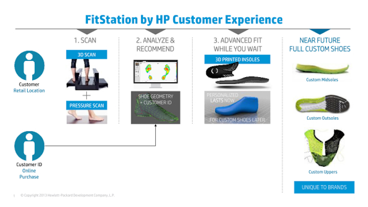 HP's 3D foot scanning process
