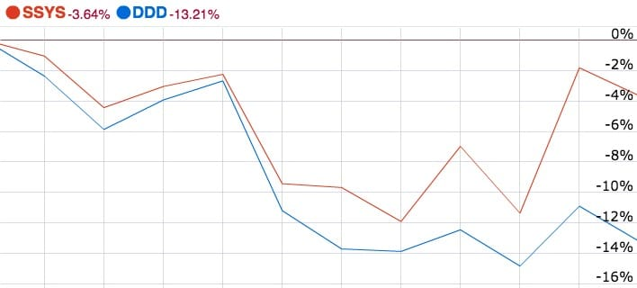 Stock prices for 3D Systems and Stratasys have been jumping around quite a bit lately