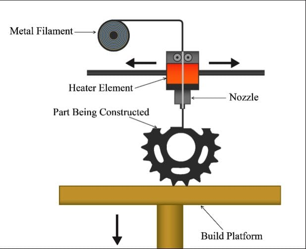 Metal Extrusion Process (Image courtesy of 3DEO