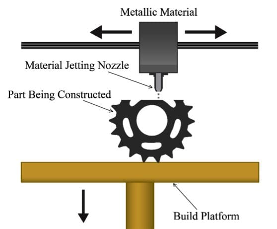 Material Jetting Process (Image courtesy of 3DEO