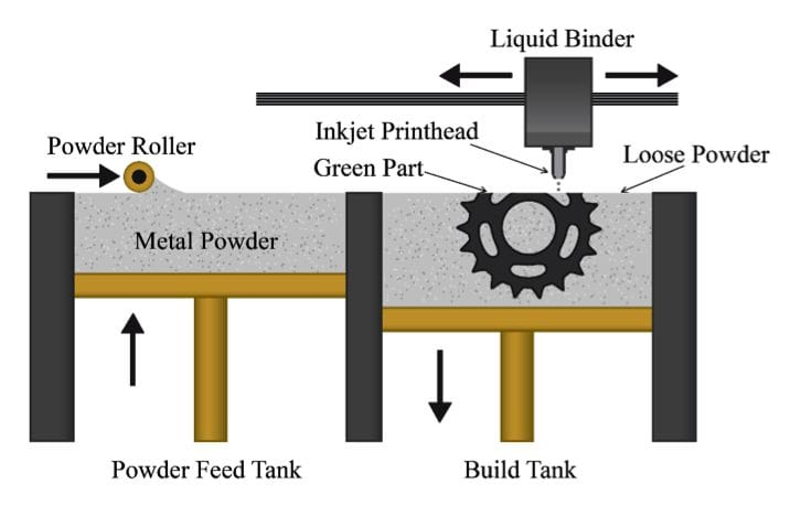 Binder Jetting Process (Image courtesy of 3DEO)