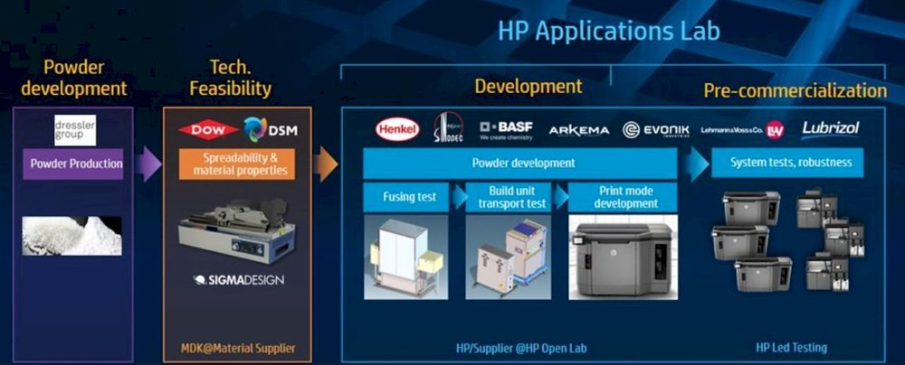 HP's material's development process