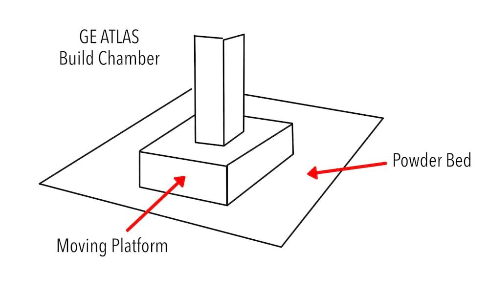Sketch of the GE Atlas 3D metal printing concept