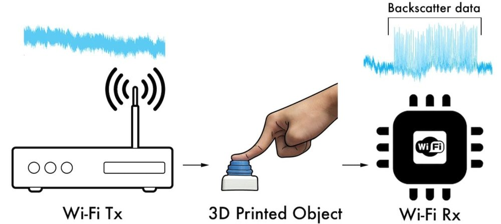 The concept for a mechanical wireless signaling system