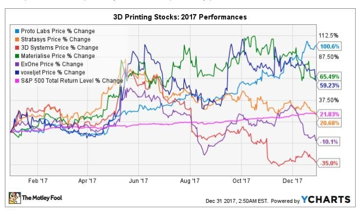 Notable 3D printing stocks in 2017