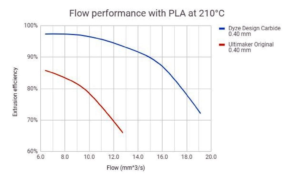 3D printing flow rates for a typical and tungsten carbide nozzle