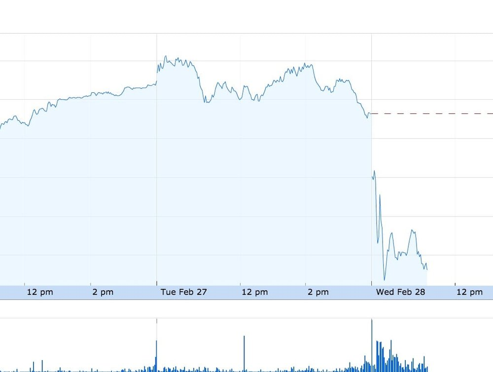 Stratasys took a dip after their financial announcement today