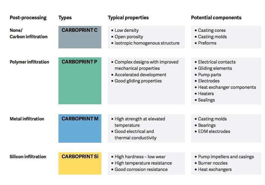 Some applications of CARBOPRINT materials for 3D printing