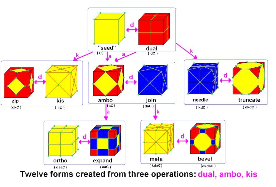 Example polyhedron operations (image courtesy WIkipedia)