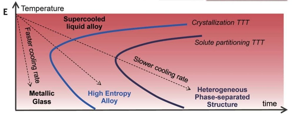 Graph showing how cooling rate and temperature affect resulting alloys