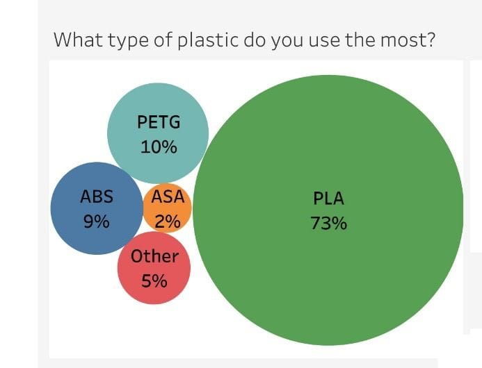 A survey of 3D printer filament use