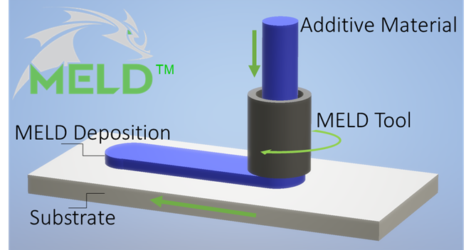 The MELD 3D printing process