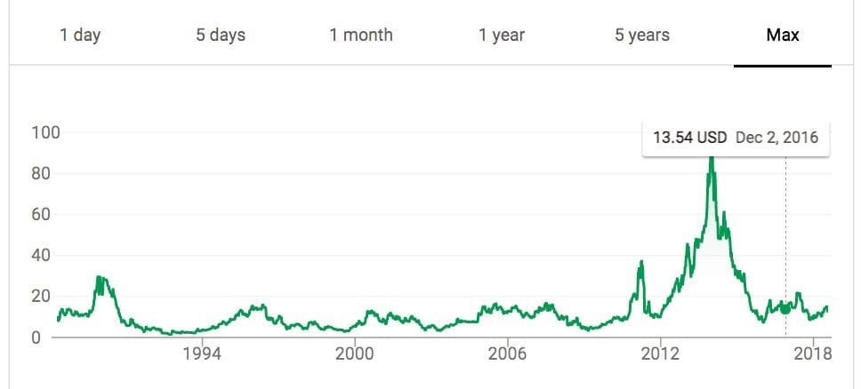3D System's stock price over the years [Source: Google Finance]