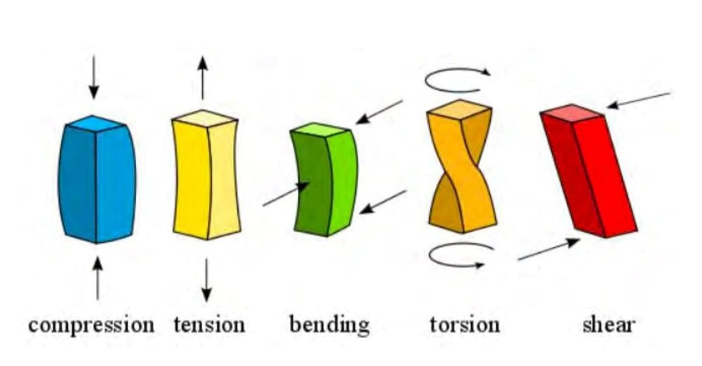 Mechanical forces explained graphically [Source:Clint Goss