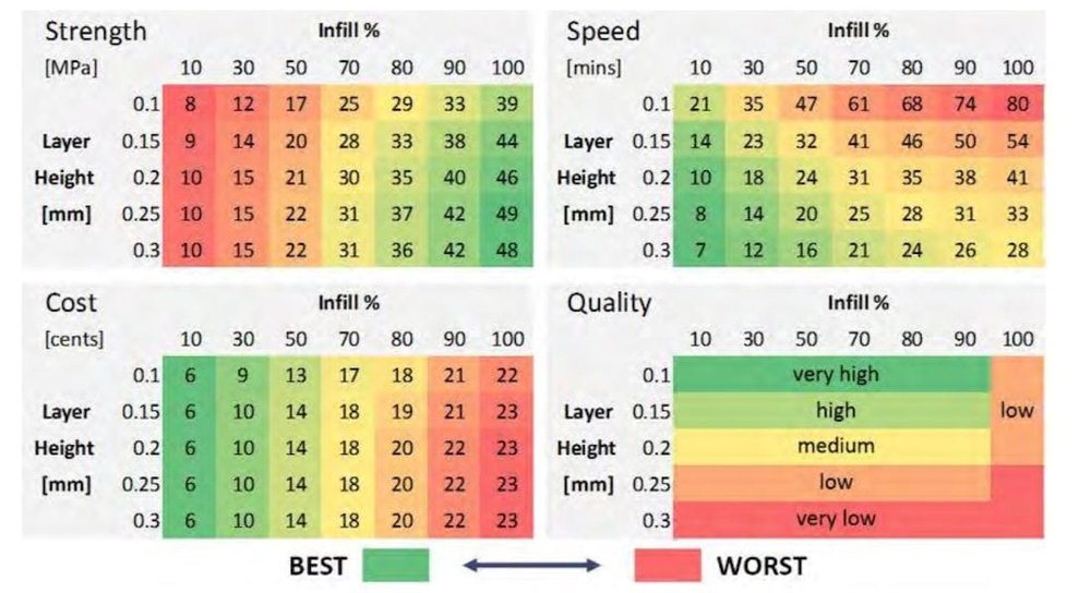 Test results for infill experimentation in 3D printing [Source:Clint Goss