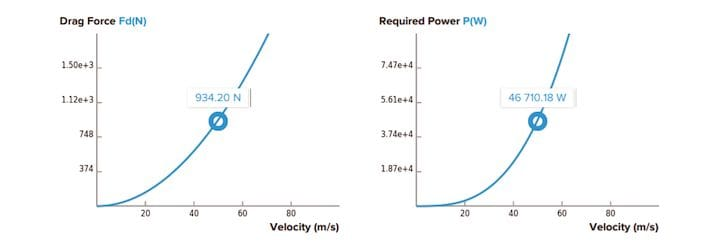 AirShaper simulation report on force and power [Source: AirShaper]