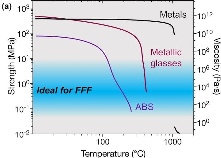 Strength chart showing where metallic glass materials fit [Source: ScienceDirect]