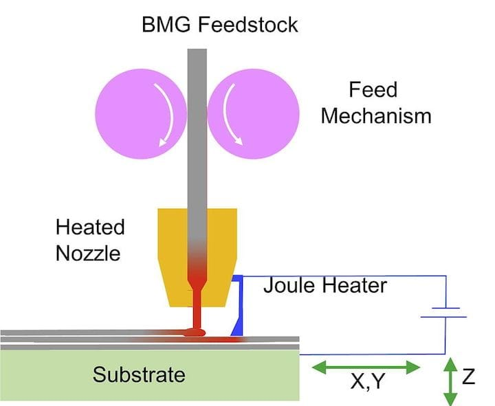 The unusual heating system of the experimental 3D metallic glass printer [Source: ScienceDirect]