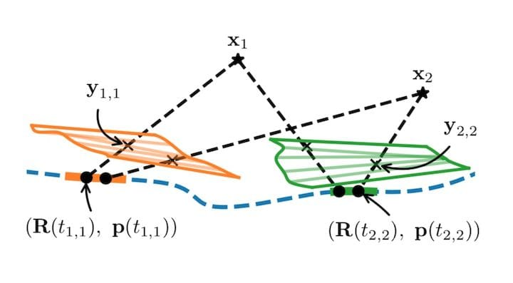 3D trajectory concept using a rolling shutter imaging platform [Source: Linköping University]