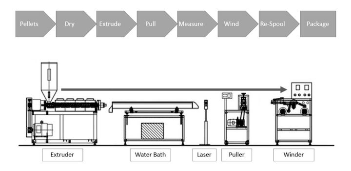 Process overview for 3D printer filament production [Source: IC3D]