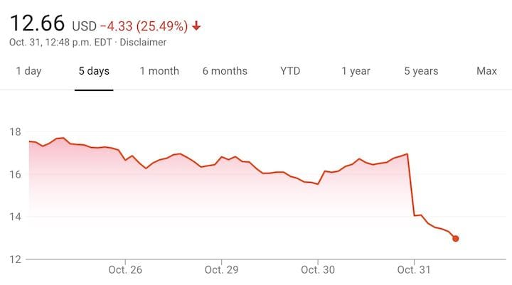 Dramatic drop in 3D Systems' stock price [Source: Google Finance]