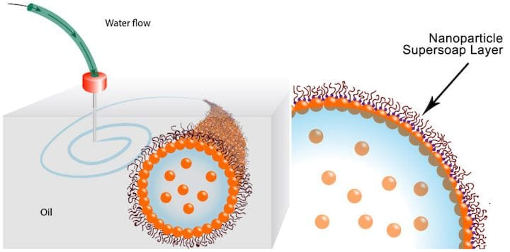 "A ""supersoap"" layer sheaths water structures from surrounding oil [Source: Berkeley Lab]"