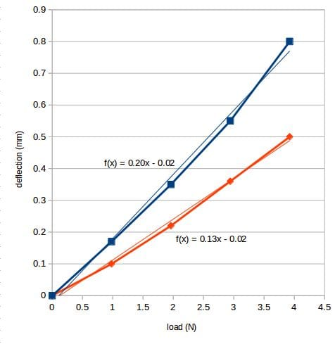 Relative part strength: The blue line is the control beam with no reinforcement; the orange is the beam with the thin cylindrical voids.[Source: RepRap]