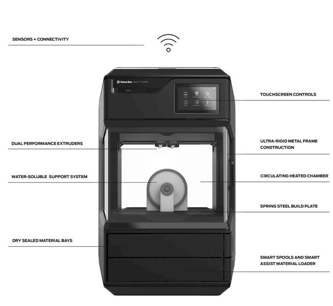 The features of Method. (Image courtesy of MakerBot.)