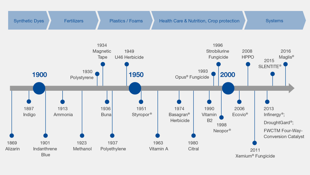 BASF: Historic Innovations