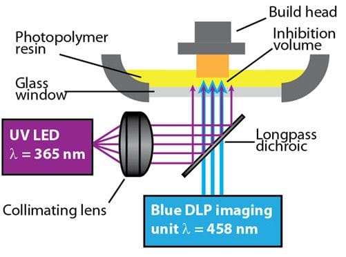 The dual-light resin 3D printing process [Source: ScienceMag]