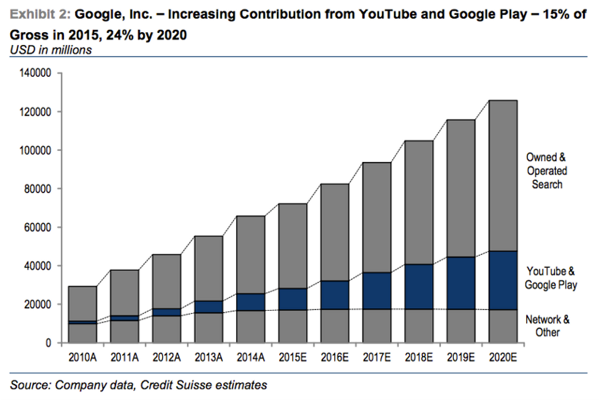Increasing Contribution of YouTube to Google, Inc. Ad Revenues [Source:  Business Insider ]
