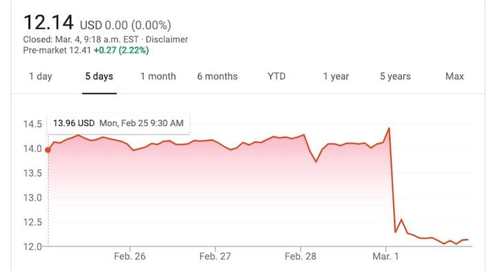 3D Systems' financial results made something happen [Source: Google]