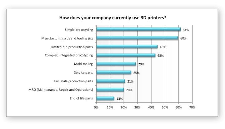 New 3D printing production usage survey results [Source: Essentium]
