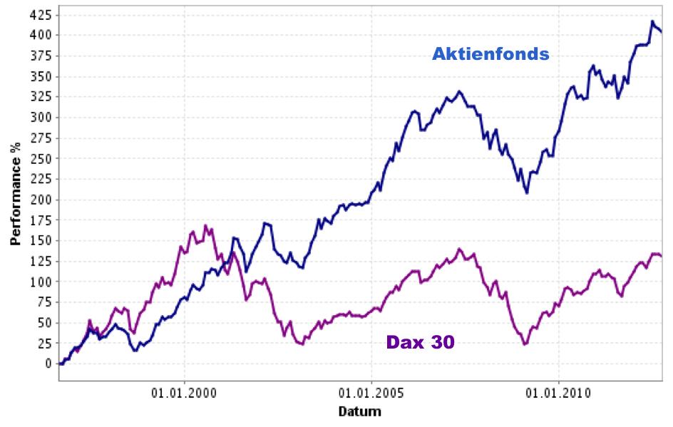 schwankungsarmer Aktienfonds