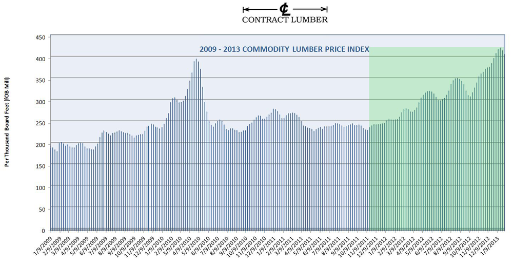 Contract Lumber's own Commodity Lumber Price Index - Pictured Here 2009-2013 (Click to Enlarge)