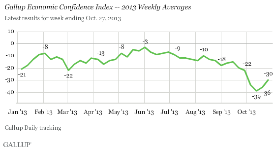 Source: Gallup.com
